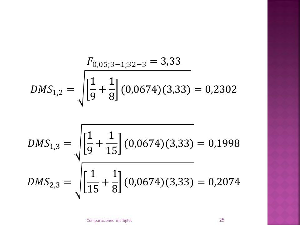 𝐹 0,05;3−1;32−3 =3,33 𝐷𝑀𝑆 1,2 = 1 9 + 1 8 (0,0674)(3,33) =0,2302 𝐷𝑀𝑆 1,3 = 1 9 + 1 15 (0,0674)(3,33) =0,1998 𝐷𝑀𝑆 2,3 = 1 15 + 1 8 (0,0674)(3,33) =0,2074