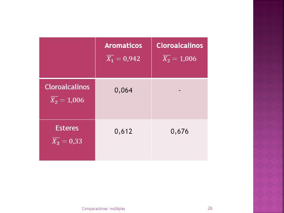 Aromaticos 𝑋 1 =0,942 Cloroalcalinos 𝑋 2 =1,006 0,064 - Esteres