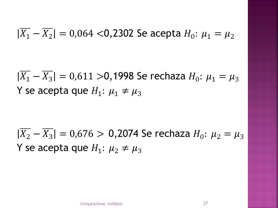 𝑋 1 − 𝑋 2 =0,064<0,2302 Se acepta 𝐻 0 : 𝜇 1 = 𝜇 2 𝑋 1 − 𝑋 3 =0,611>0,1998 Se rechaza 𝐻 0 : 𝜇 1 = 𝜇 3 Y se acepta que 𝐻 1 : 𝜇 1 ≠ 𝜇 3 𝑋 2 − 𝑋 3 =0,676> 0,2074 Se rechaza 𝐻 0 : 𝜇 2 = 𝜇 3 Y se acepta que 𝐻 1 : 𝜇 2 ≠ 𝜇 3