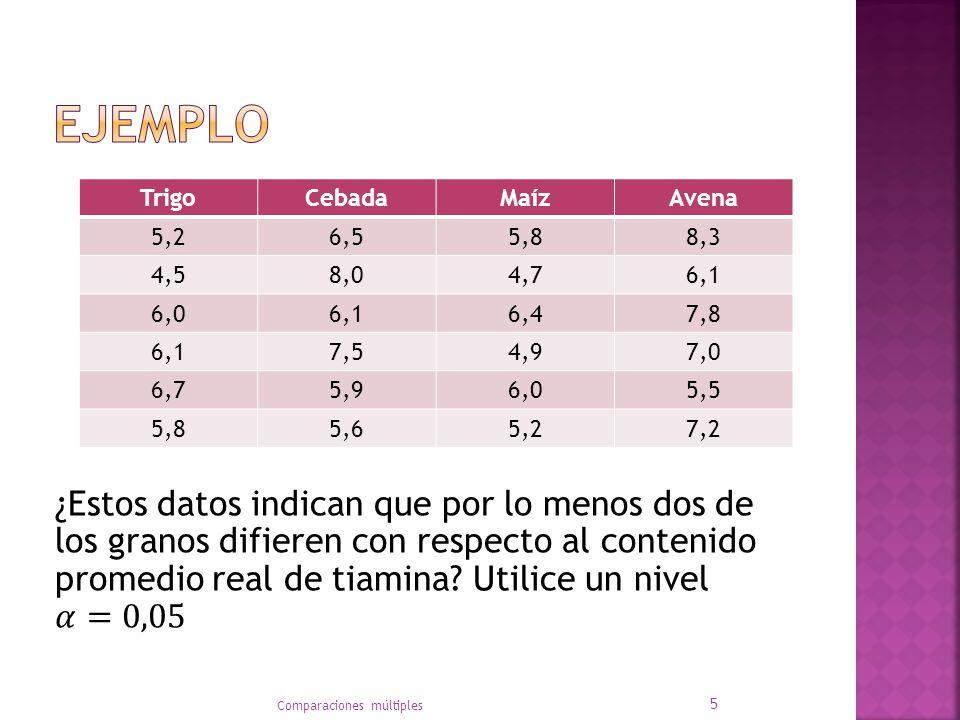 Ejemplo Trigo. Cebada. Maíz. Avena. 5,2. 6,5. 5,8. 8,3. 4,5. 8,0. 4,7. 6,1. 6,0. 6,4. 7,8.
