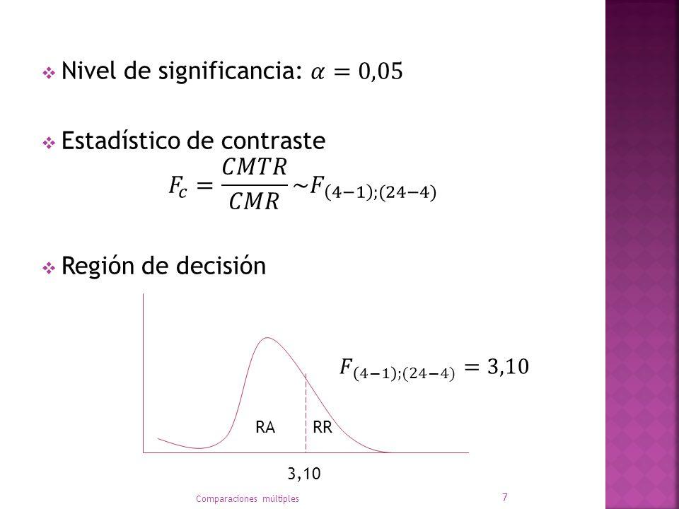 Nivel de significancia: 𝛼=0,05 Estadístico de contraste