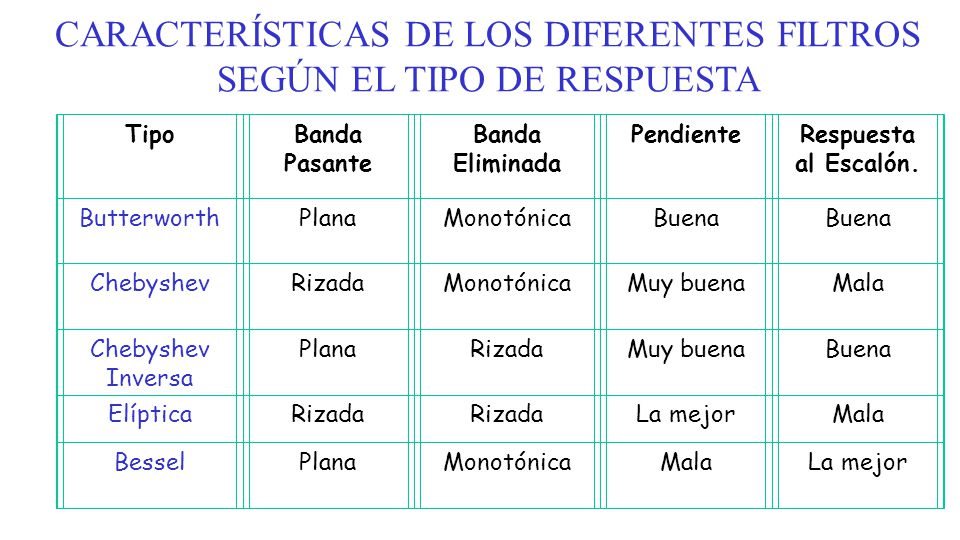 CARACTERÍSTICAS DE LOS DIFERENTES FILTROS SEGÚN EL TIPO DE RESPUESTA