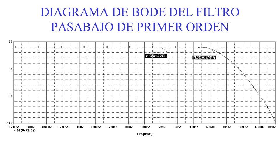 DIAGRAMA DE BODE DEL FILTRO PASABAJO DE PRIMER ORDEN