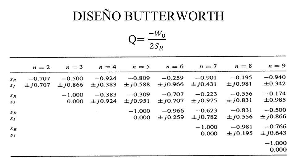 DISEÑO BUTTERWORTH Q= −𝑊 0 2 𝑆 𝑅
