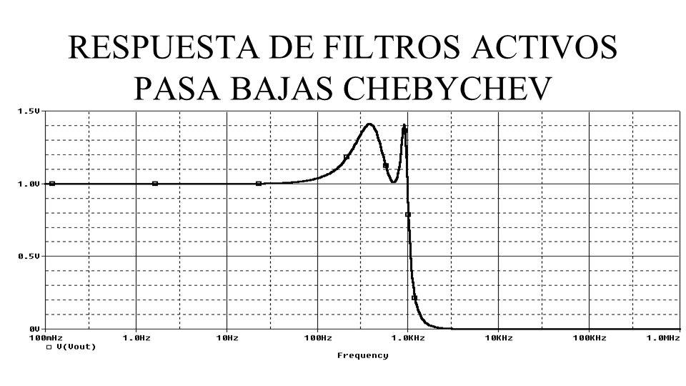 RESPUESTA DE FILTROS ACTIVOS PASA BAJAS CHEBYCHEV