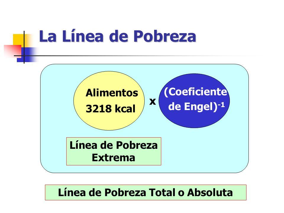 Línea de Pobreza Extrema Línea de Pobreza Total o Absoluta