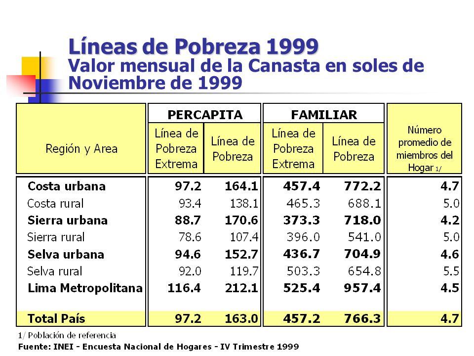 Líneas de Pobreza 1999 Valor mensual de la Canasta en soles de Noviembre de 1999