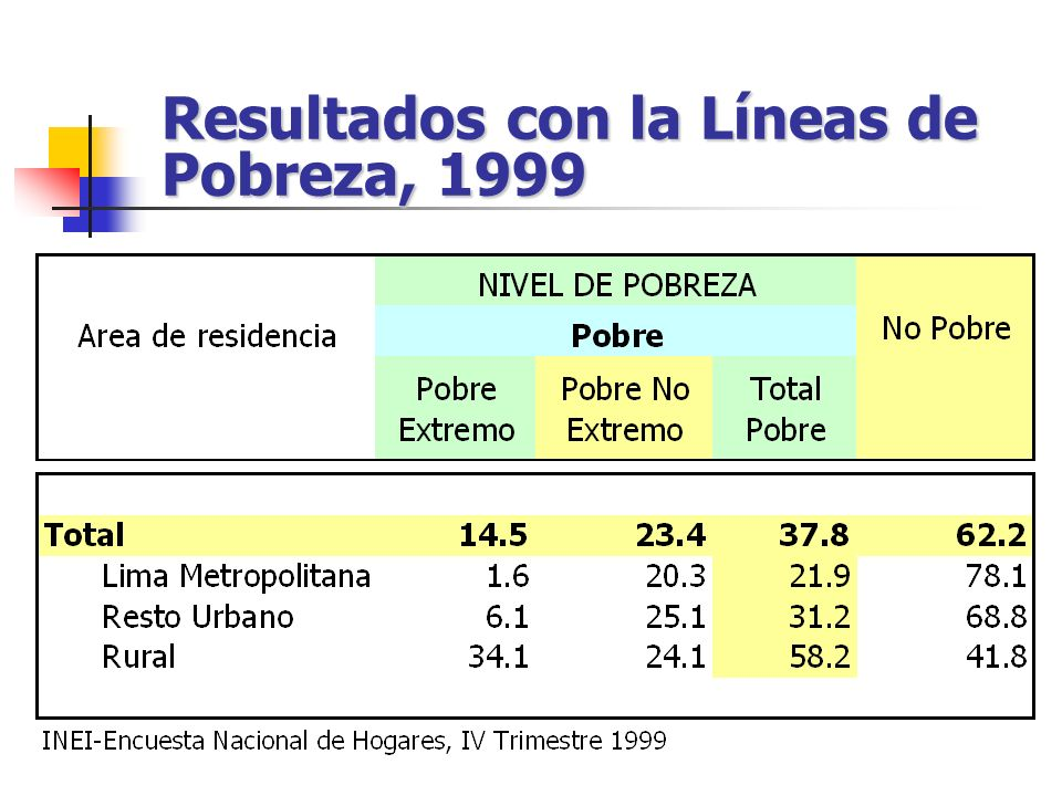 Resultados con la Líneas de Pobreza, 1999