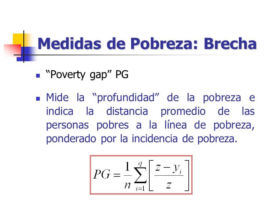 Medidas de Pobreza: Brecha