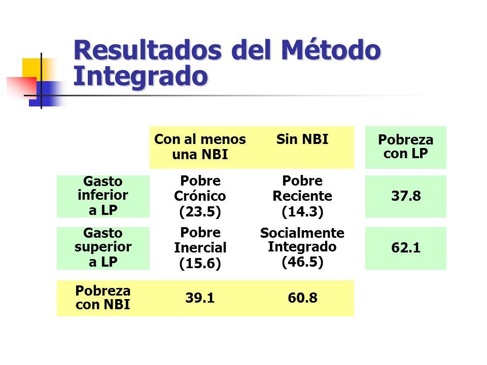 Resultados del Método Integrado