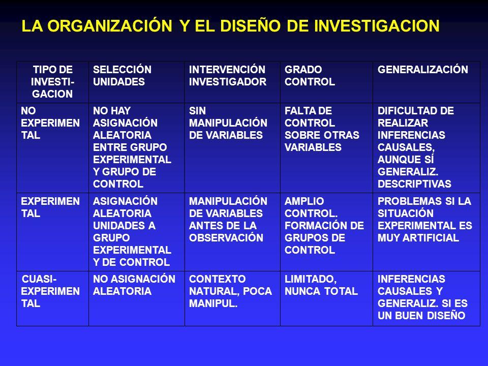 LA ORGANIZACIÓN Y EL DISEÑO DE INVESTIGACION