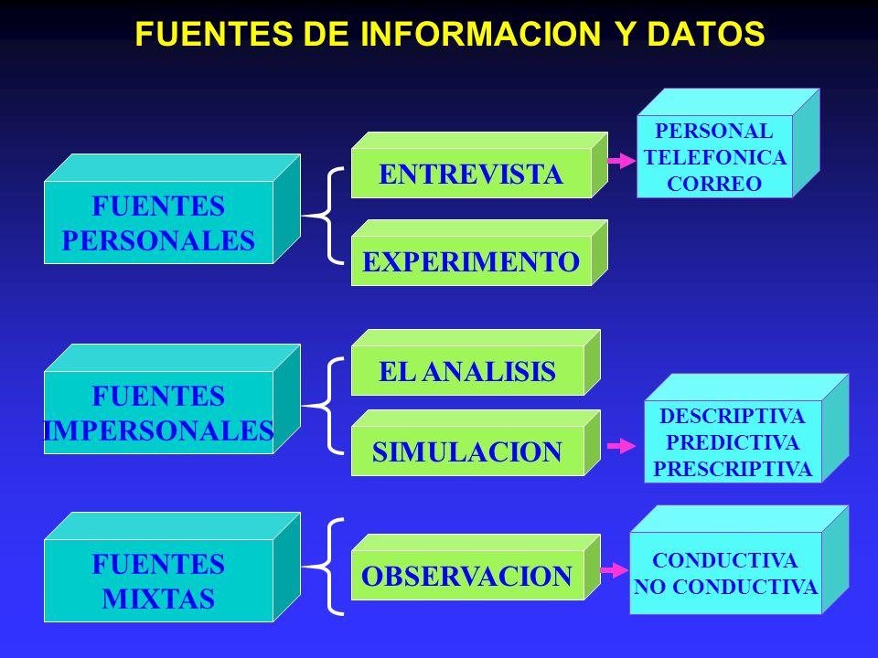 FUENTES DE INFORMACION Y DATOS