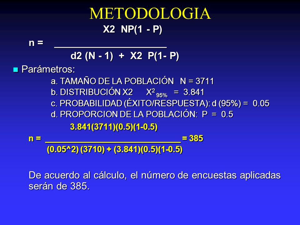 METODOLOGIA X2 NP(1 - P) n = ____________________
