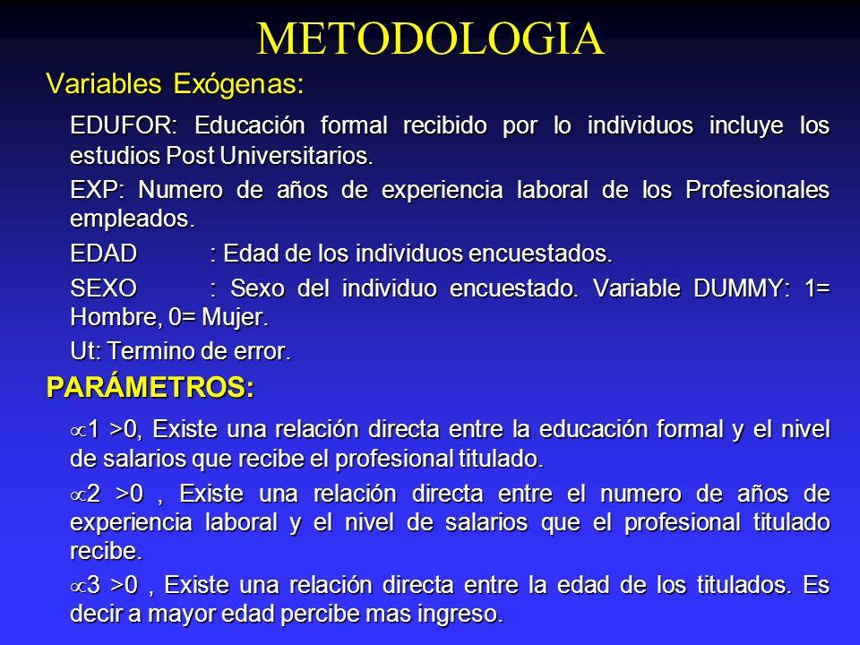 METODOLOGIA Variables Exógenas: