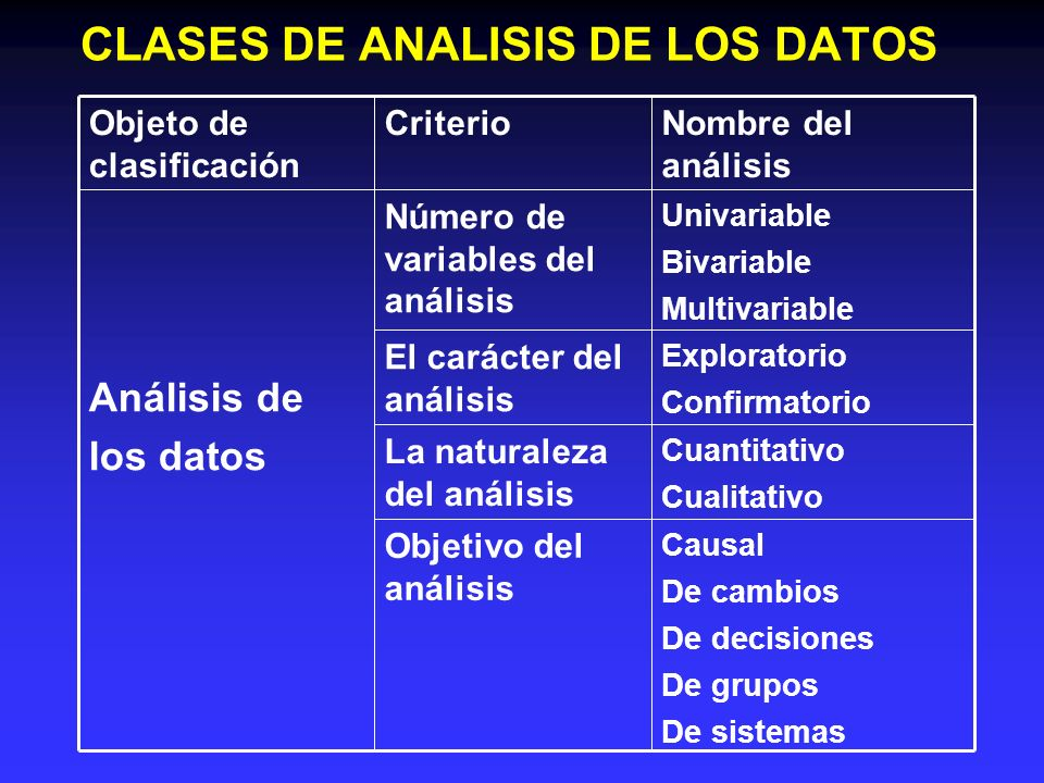 CLASES DE ANALISIS DE LOS DATOS