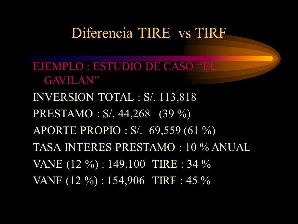 Diferencia TIRE vs TIRF