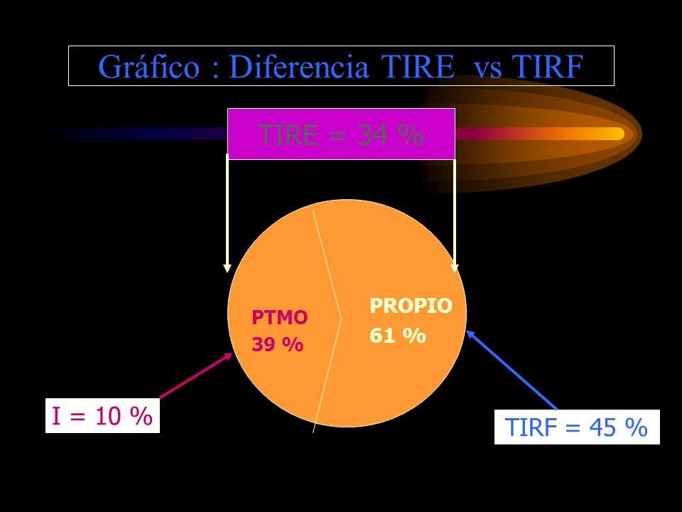 Gráfico : Diferencia TIRE vs TIRF