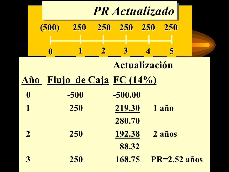 PR Actualizado Actualización Año Flujo de Caja FC (14%) 0 -500 -500.00
