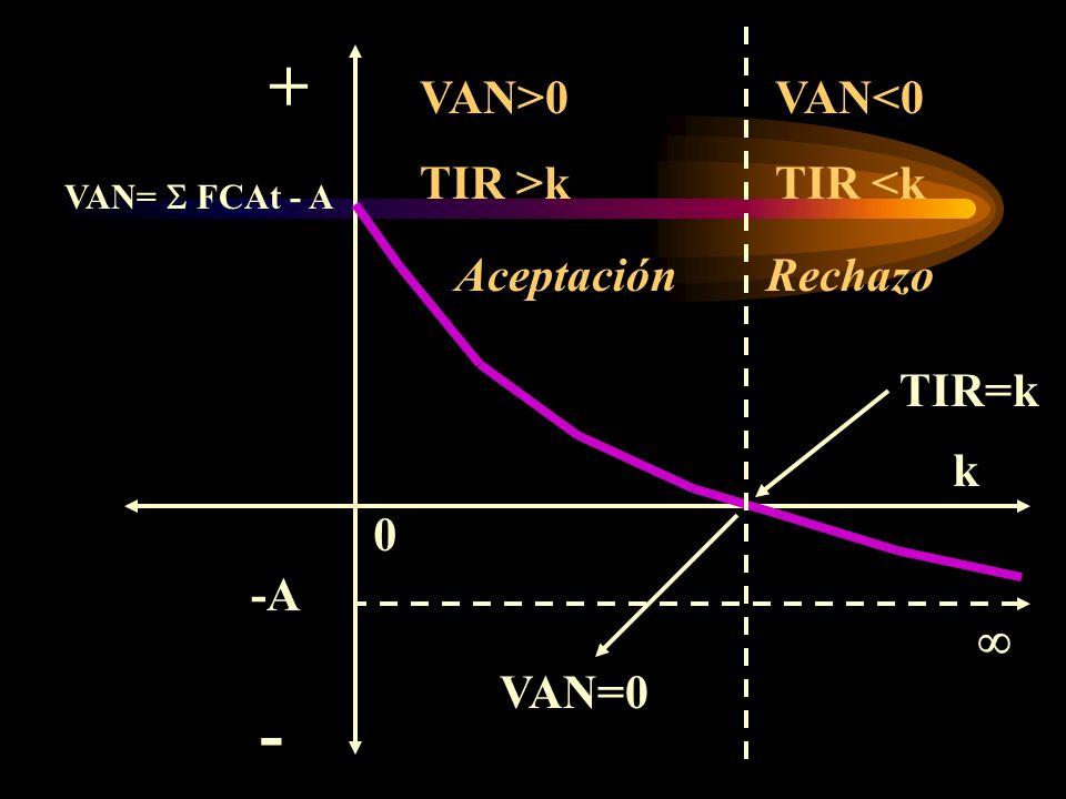 + - VAN>0 TIR >k VAN<0 TIR <k Aceptación Rechazo TIR=k k