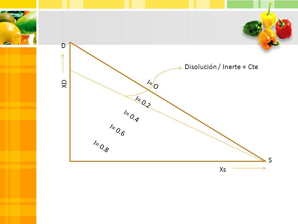 D Disolución / Inerte = Cte XD I= O I= 0.2 I= 0.4 I= 0.6 I= 0.8 S Xs