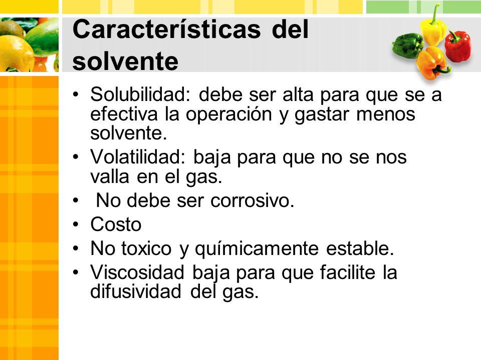 Características del solvente