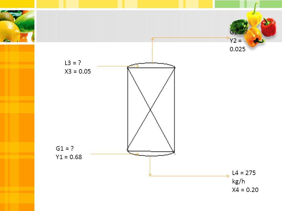 G2 = Y2 = 0.025 L3 = X3 = 0.05 G1 = Y1 = 0.68 L4 = 275 kg/h X4 = 0.20