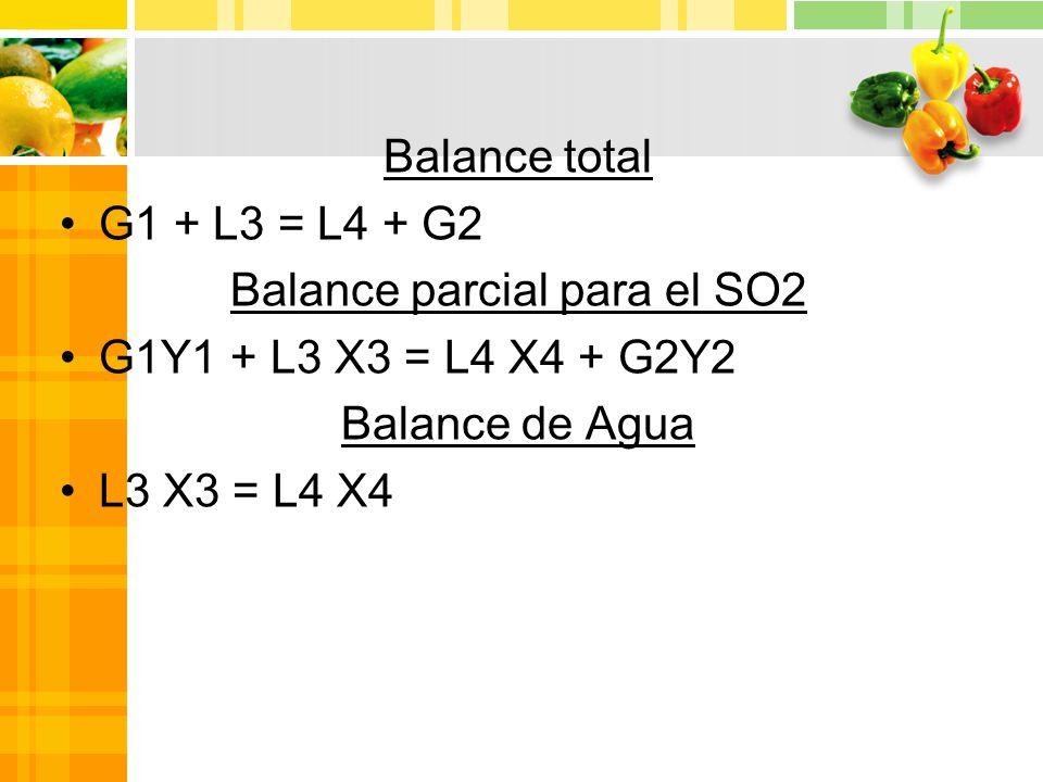 Balance parcial para el SO2