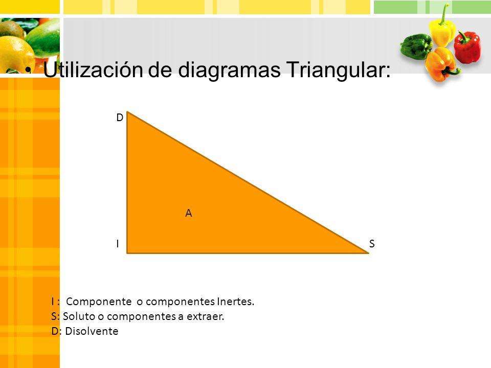 Utilización de diagramas Triangular: