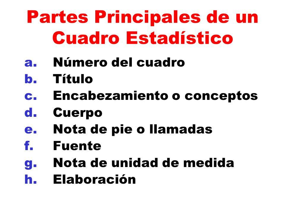 Partes Principales de un Cuadro Estadístico