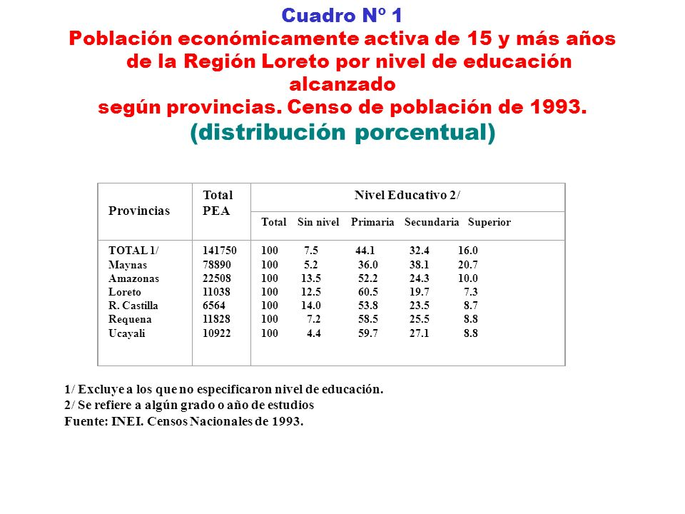 Cuadro Nº 1 Población económicamente activa de 15 y más años de la Región Loreto por nivel de educación alcanzado según provincias. Censo de población de 1993. (distribución porcentual)