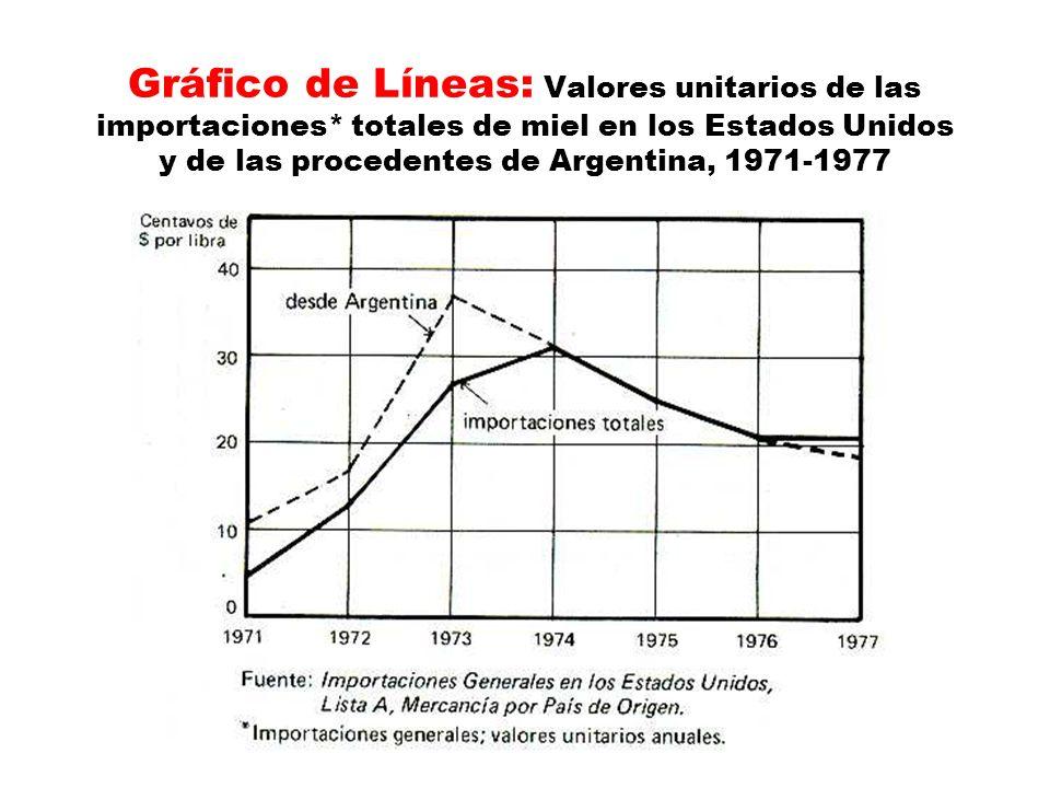Gráfico de Líneas: Valores unitarios de las importaciones
