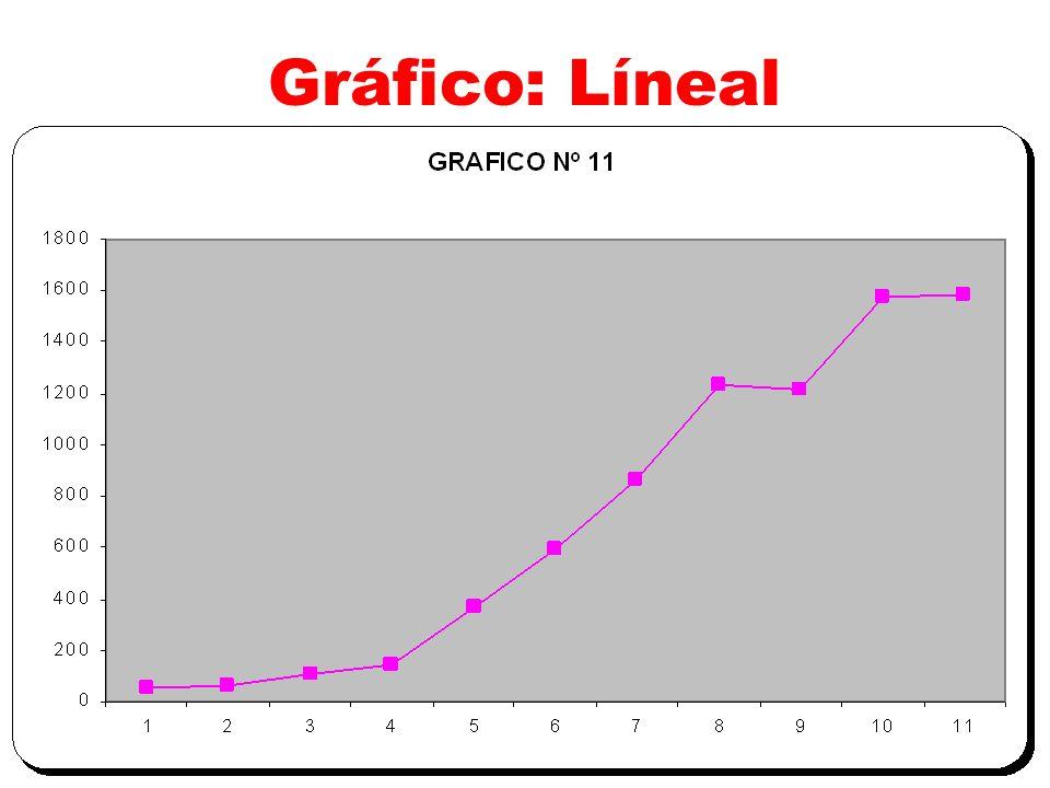 Gráfico: Líneal
