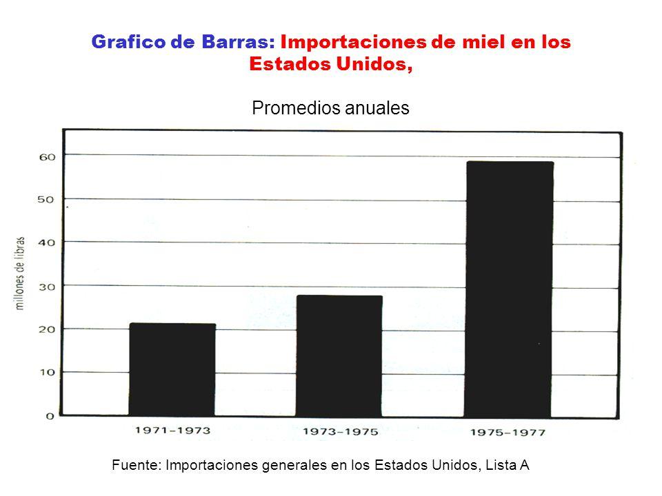 Grafico de Barras: Importaciones de miel en los Estados Unidos, Promedios anuales