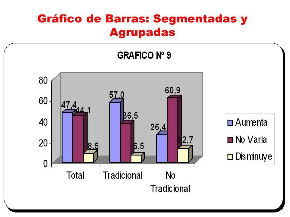 Gráfico de Barras: Segmentadas y Agrupadas