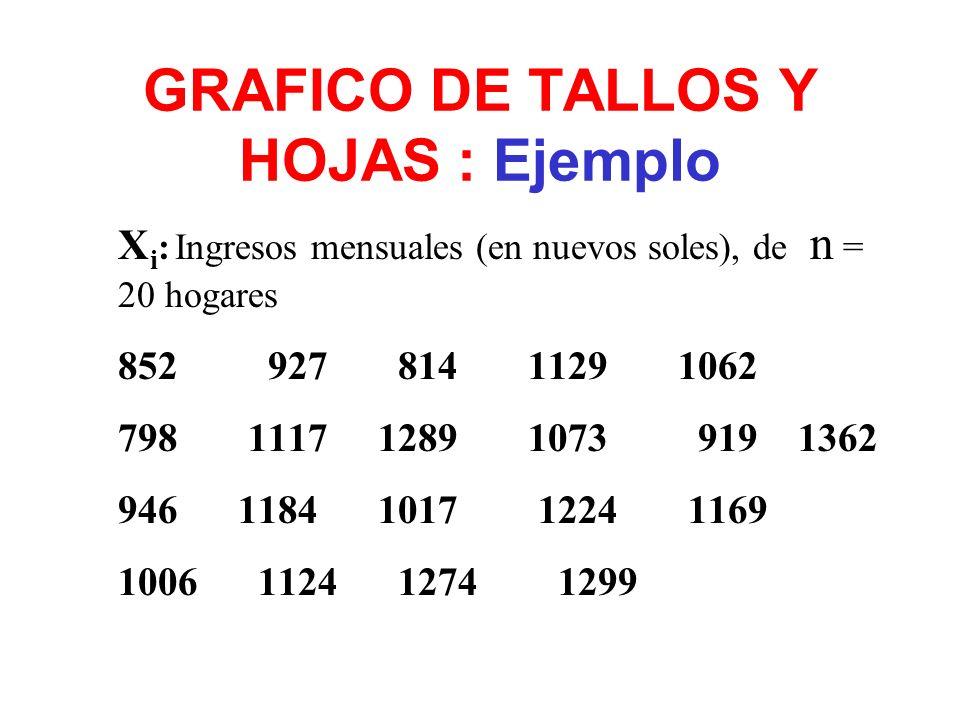 GRAFICO DE TALLOS Y HOJAS : Ejemplo