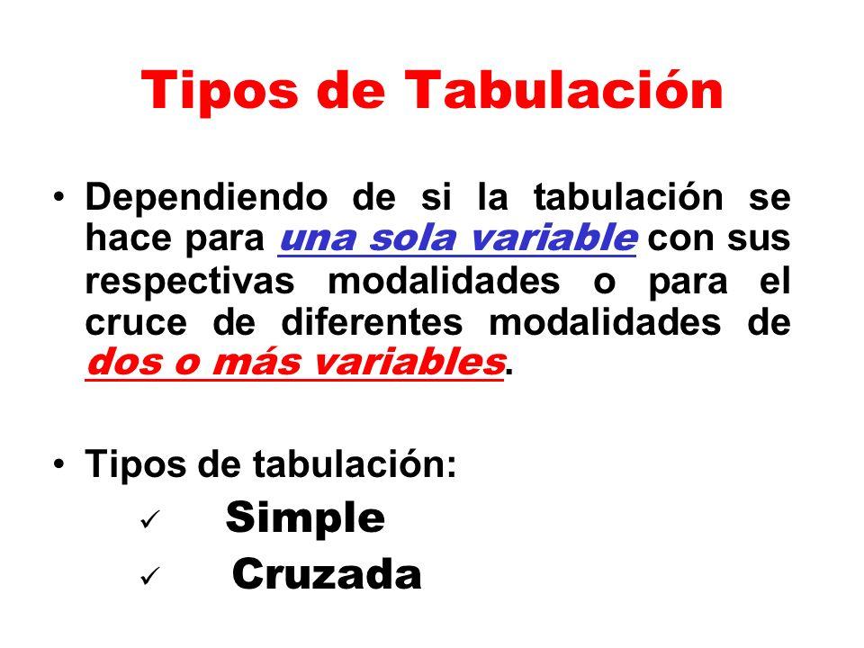 Tipos de Tabulación