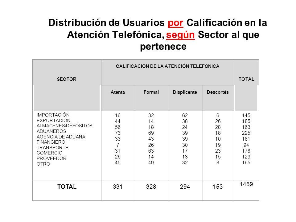 CALIFICACION DE LA ATENCIÓN TELEFONICA