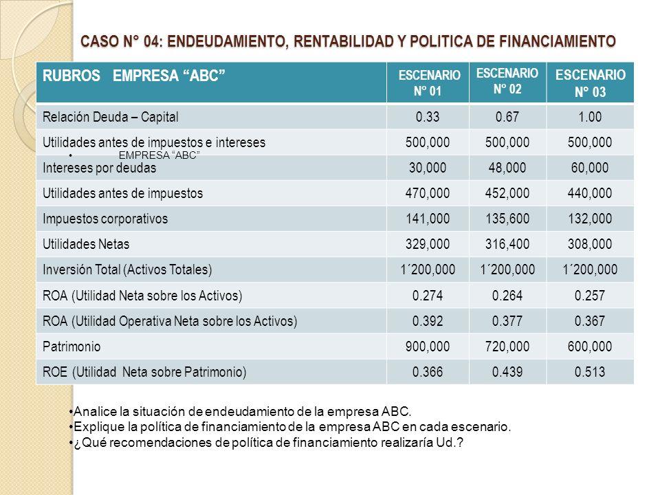 CASO N° 04: ENDEUDAMIENTO, RENTABILIDAD Y POLITICA DE FINANCIAMIENTO