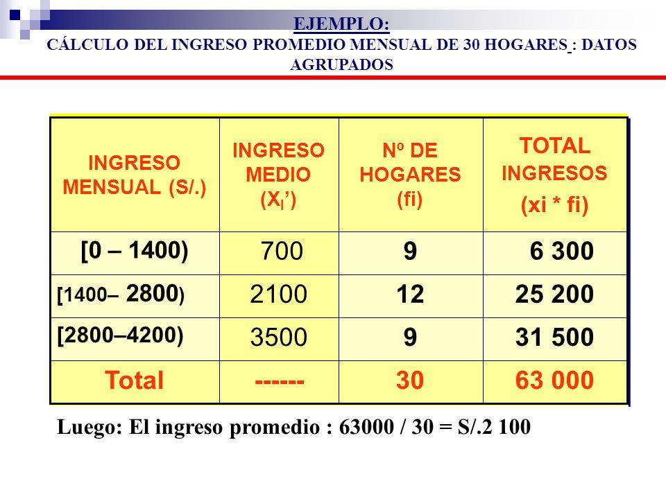 CÁLCULO DEL INGRESO PROMEDIO MENSUAL DE 30 HOGARES : DATOS AGRUPADOS