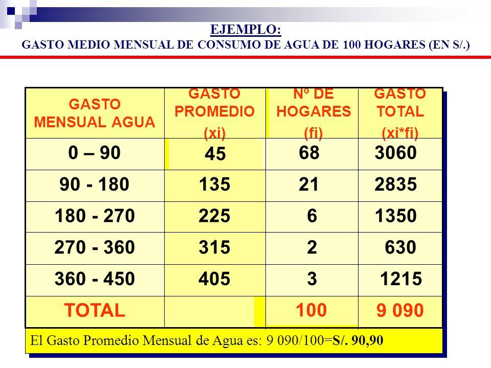 GASTO MEDIO MENSUAL DE CONSUMO DE AGUA DE 100 HOGARES (EN S/.)