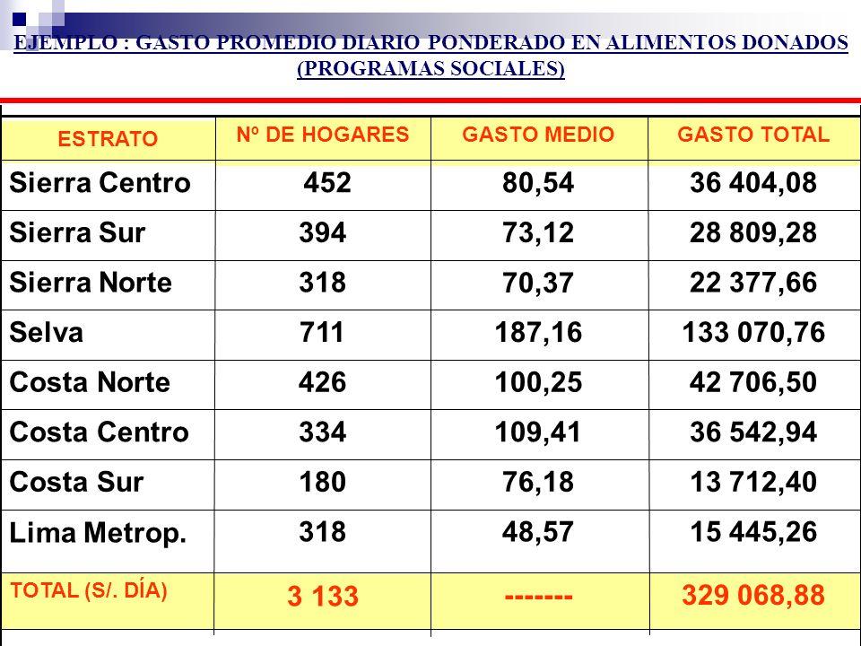 EJEMPLO : GASTO PROMEDIO DIARIO PONDERADO EN ALIMENTOS DONADOS (PROGRAMAS SOCIALES)