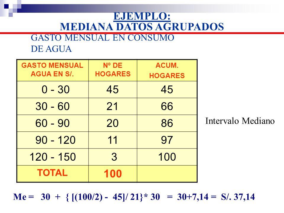 EJEMPLO: MEDIANA DATOS AGRUPADOS GASTO MENSUAL AGUA EN S/.