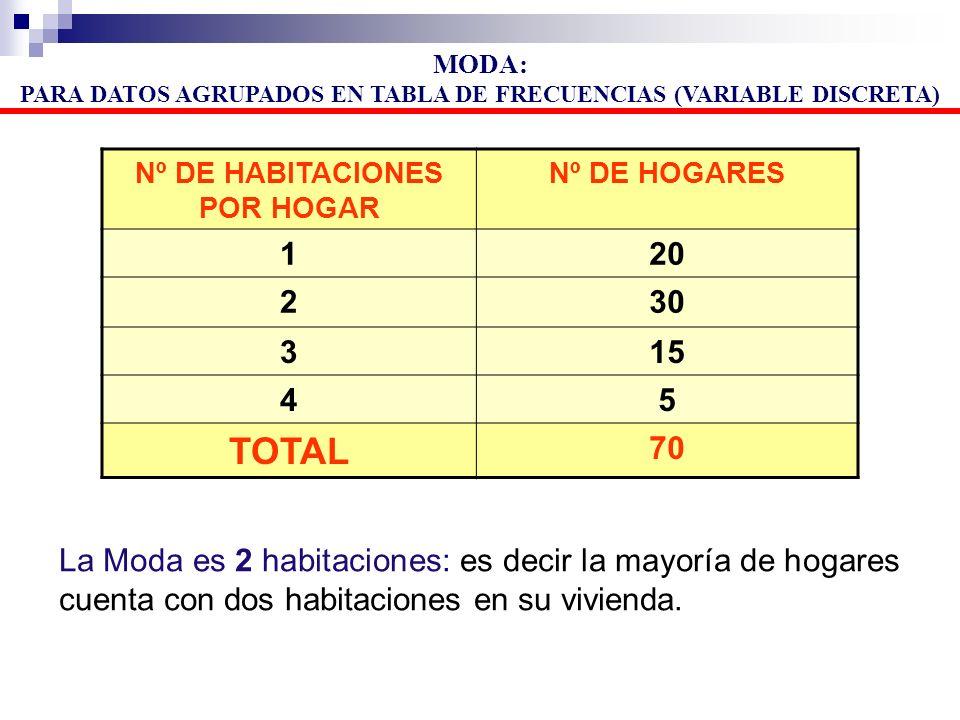 MODA: PARA DATOS AGRUPADOS EN TABLA DE FRECUENCIAS (VARIABLE DISCRETA) Nº DE HABITACIONES POR HOGAR.