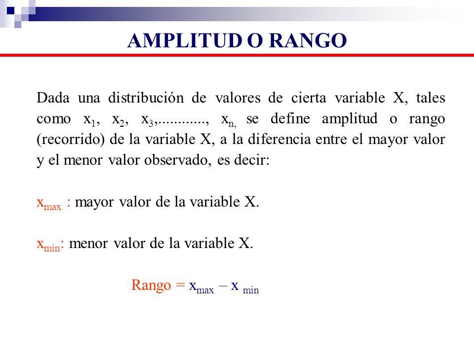 AMPLITUD O RANGO