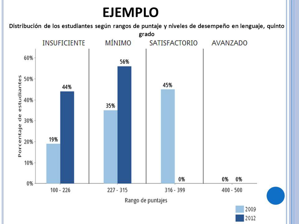 EJEMPLODistribución de los estudiantes según rangos de puntaje y niveles de desempeño en lenguaje, quinto grado.