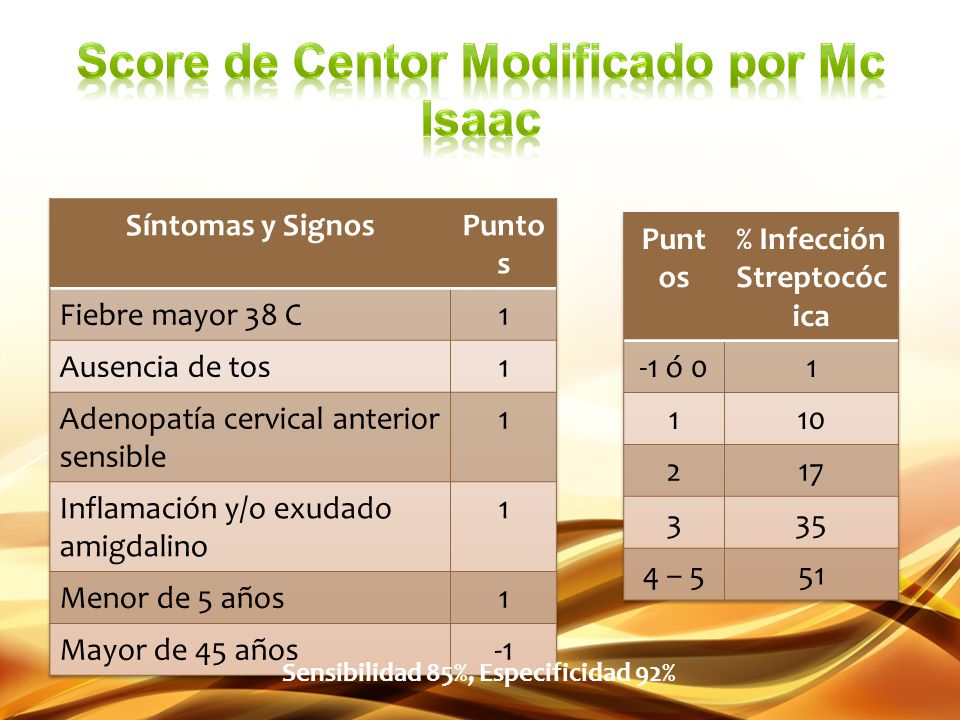 Score de Centor Modificado por Mc Isaac