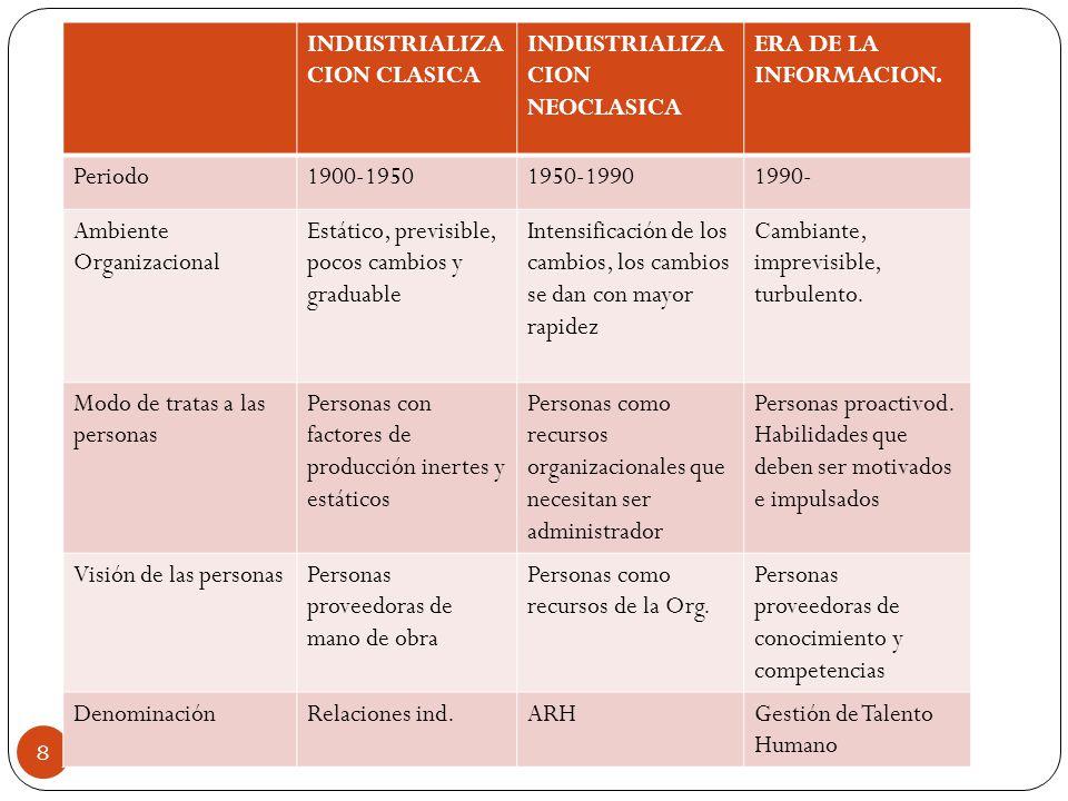 INDUSTRIALIZACION CLASICA INDUSTRIALIZACION NEOCLASICA