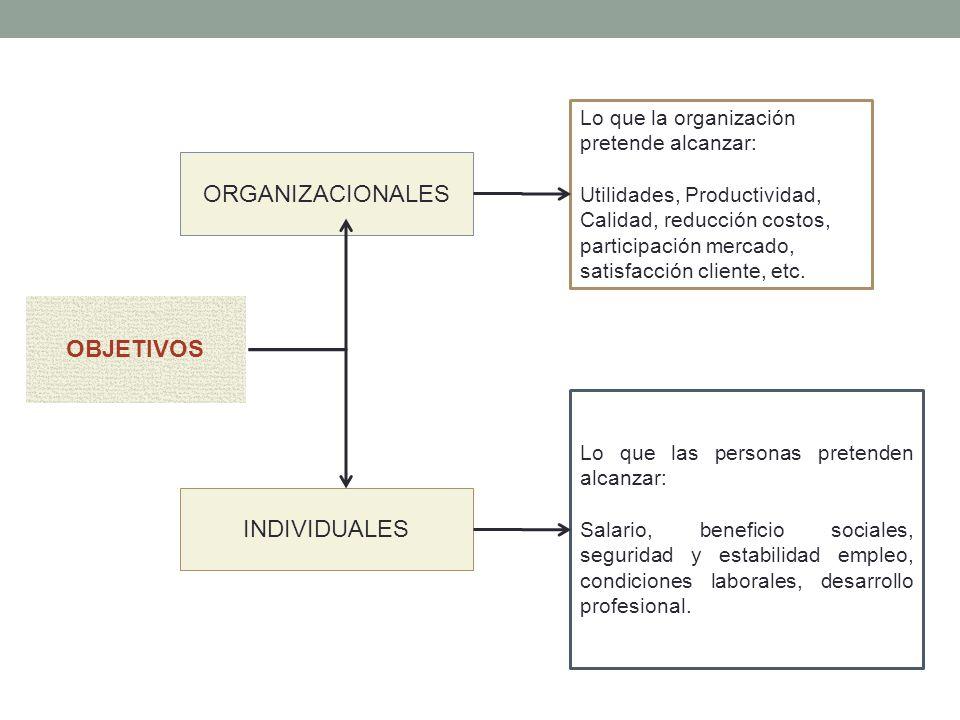 ORGANIZACIONALES OBJETIVOS INDIVIDUALES