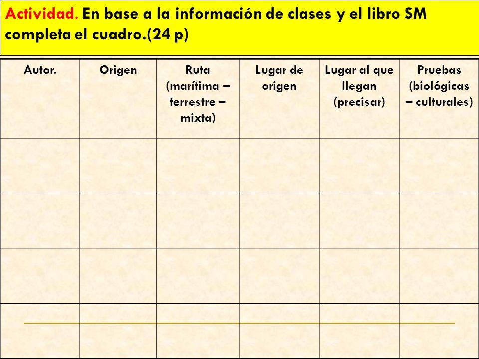 Actividad. En base a la información de clases y el libro SM completa el cuadro.(24 p)