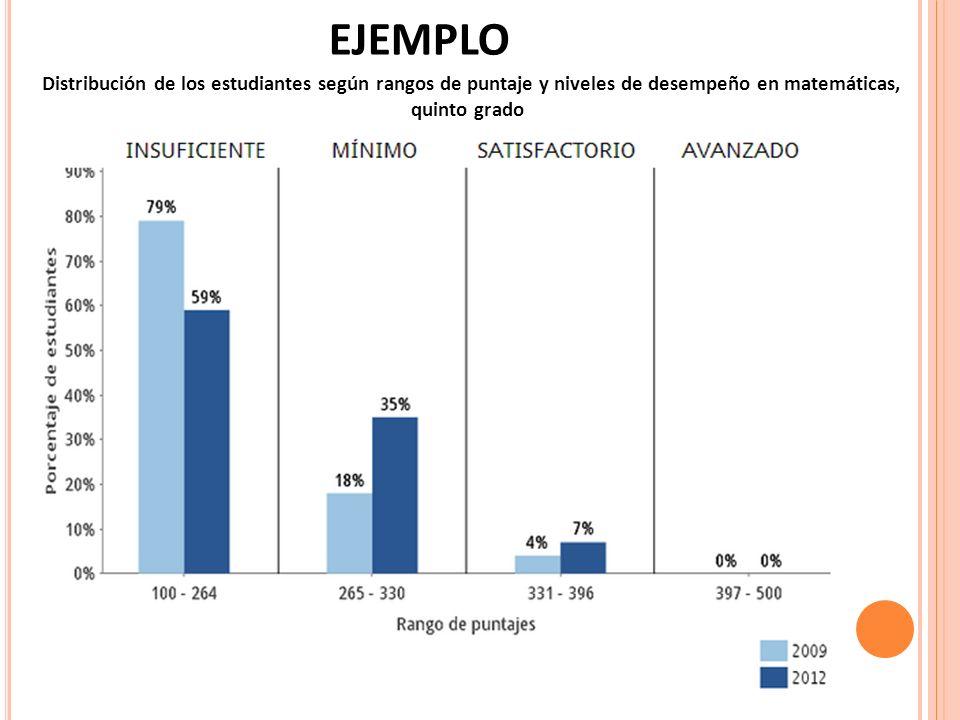 EJEMPLO Distribución de los estudiantes según rangos de puntaje y niveles de desempeño en matemáticas, quinto grado